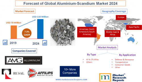 Forecast of Global Aluminium-Scandium Market 2024'