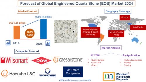Forecast of Global Engineered Quartz Stone (EQS) Market 2024'