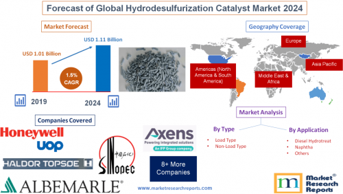 Forecast of Global Hydrodesulfurization Catalyst Market 2024'