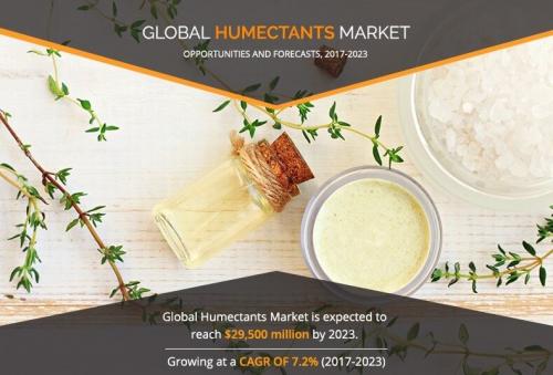 Humectants Market'