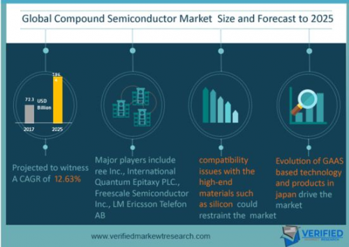 Compound Semiconductor  Market Size and Analysis by leading'