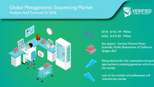 Metagenomic Sequencing  Market Size and Analysis by leading'
