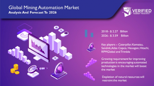 Mining Automation  Market Size and Analysis by leading Key p'