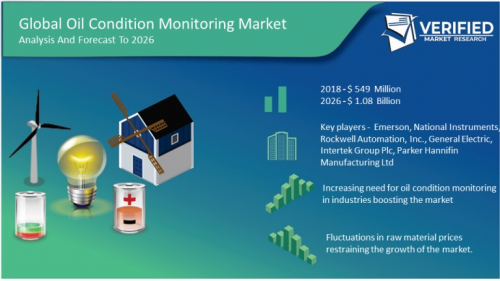 Oil Condition Monitoring  Market Size and Analysis by leadin'