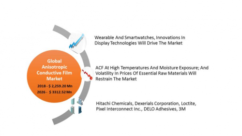 Anisotropic Conductive Film  Market Size and Analysis by lea'