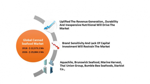 Canned Seafood  Market Size and Analysis by leading Key play'