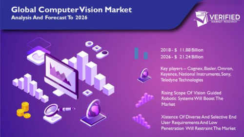 Computer Vision  Market Size and Analysis by leading Key pla'