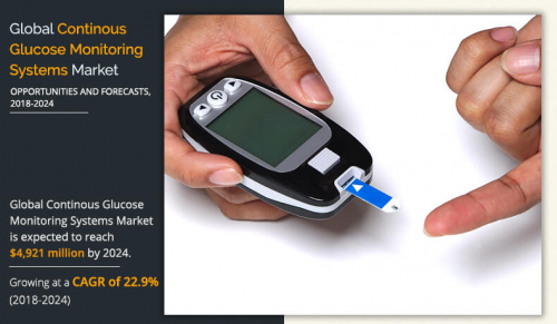 Continuous Glucose Monitoring Systems Market'