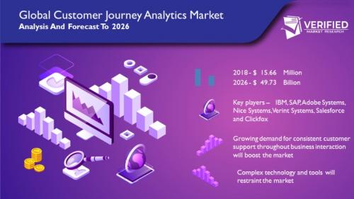 Global Customer Journey Analytics Market Opportunities, Segm'