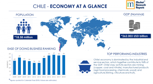 Chile PESTLE Analysis & Macroeconomic Trends Market'