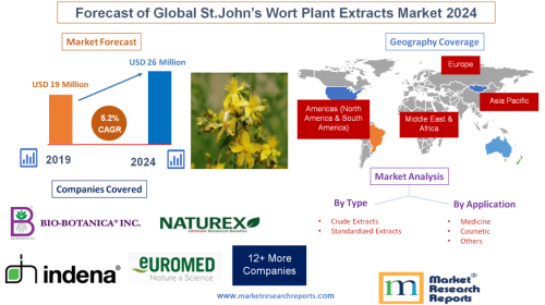 Forecast of Global St.John's Wort Plant Extracts M'