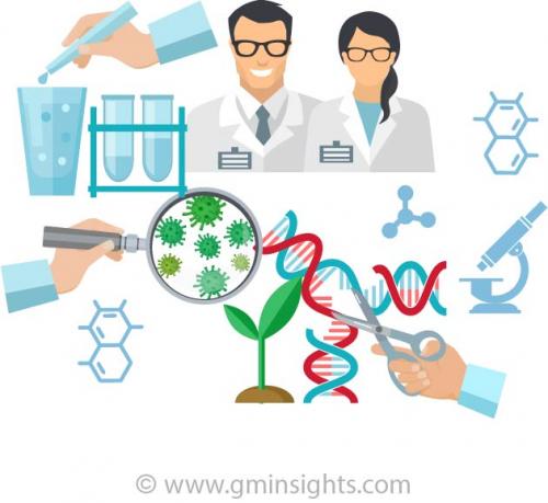 Gene Editing Market'