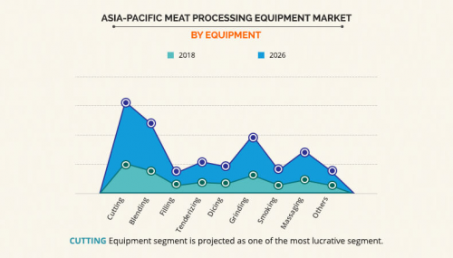 Asia-Pacific Meat Processing Equipment Market'