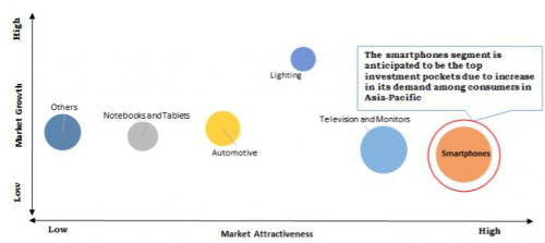 OLED Materials Market'