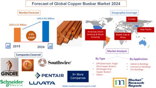 Forecast of Global Copper Busbar Market 2024'
