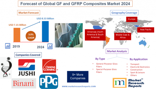 Forecast of Global GF and GFRP Composites Market 2024'