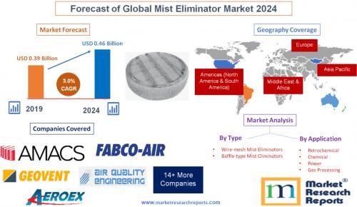 Forecast of Global Mist Eliminator Market 2024'