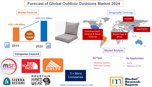Forecast of Global Outdoor Cushions Market 2024'