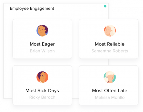 See who your most and least engaged team members are.'
