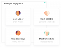 See who your most and least engaged team members are.