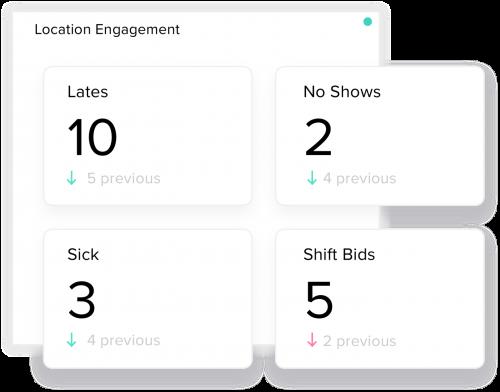 Track your restaurants key engagement indicators.'