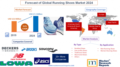Forecast of Global Running Shoes Market 2024'