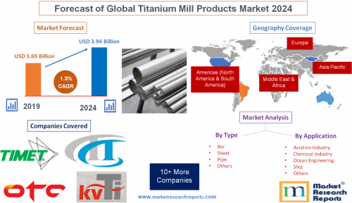 Forecast of Global Titanium Mill Products Market 2024'
