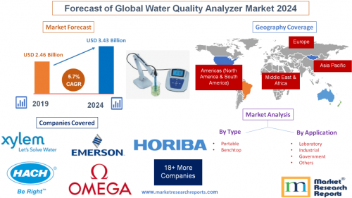 Forecast of Global Water Quality Analyzer Market 2024'