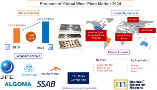 Forecast of Global Wear Plate Market 2024'