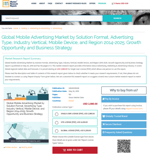 Global Mobile Advertising Market by Solution Format'