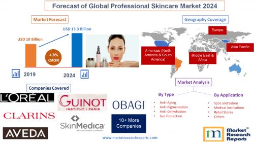 Forecast of Global Professional Skincare Market 2024'