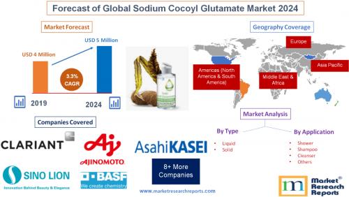 Forecast of Global Sodium Cocoyl Glutamate Market 2024'
