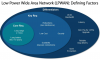 Opportunities for Low Power Wide Area Networks (LPWAN)'
