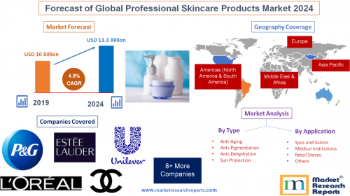 Forecast of Global Professional Skincare Products Market'