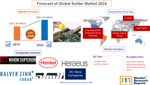 Forecast of Global Solder Market 2024'