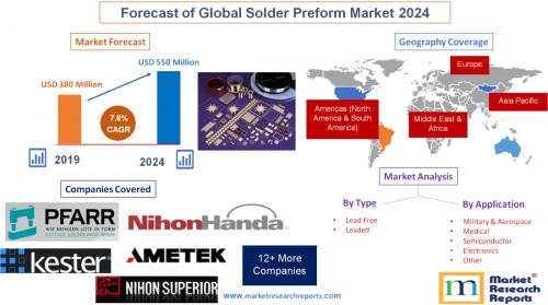 Forecast of Global Solder Preform Market 2024'