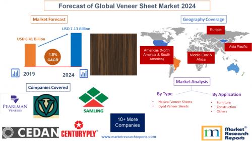Forecast of Global Veneer Sheet Market 2024'