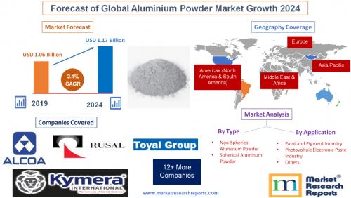 Forecast of Global Aluminium Powder Market Growth 2024'