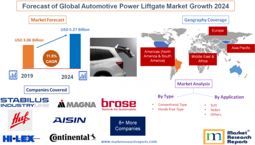 Forecast of Global Automotive Power Liftgate Market Growth'