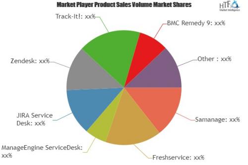 Service Desk Tools Market'