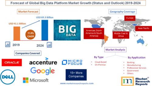 Forecast of Global Big Data Platform Market Growth 2024'