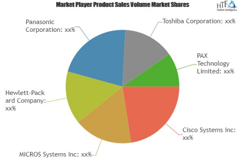 Point-of-Sale (POS) Terminals Market'