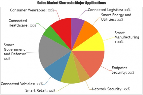 Internet of Things Security'
