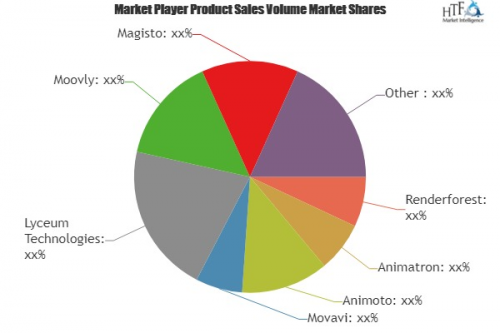 Video Making Software Market'