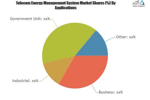 Telecom Energy Management System'