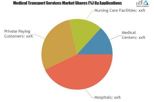 Medical Transport Services Market'