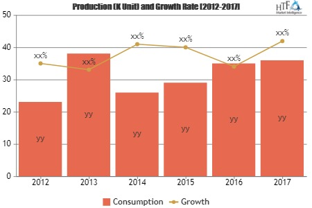 Plastic Material And Resins Market'