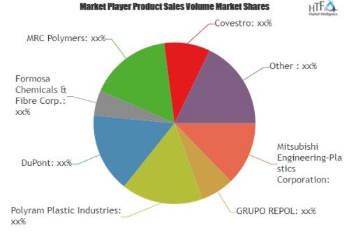 PC compounding Market'