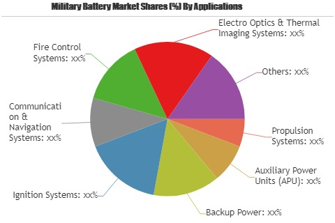 Military Battery Market to Set Phenomenal Growth by 2025'