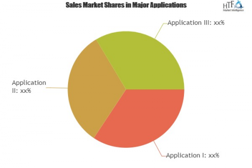 Gear Design Software Market To Witness Astonishing Growth.'